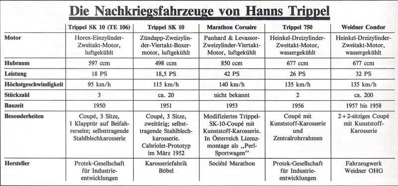 Nachkriegsfahrzeuge-Hanns-Trippel